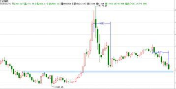 10月16日市场继续下行,10月17日大盘走势如何?