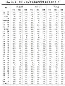 1月70大中城市53城房价上涨天津环比上涨0.5