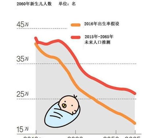 全球首个0生育率的国家为增长人口耗80万亿,700年后或消失