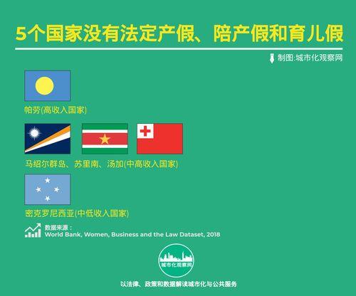 产假陪产假和育儿假189个国家和地区的比较
