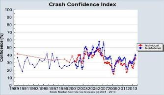 股票崩盘是怎么回事,有多害怕。