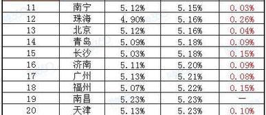 首套房房贷利率(2019年首套房房贷)