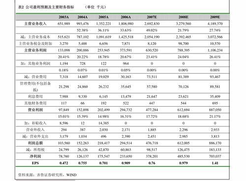 2020高分红股票一览表