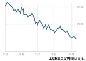 股指期货空单