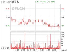 601179 中国西电这股票还行吧