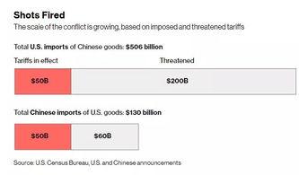 美对华贸易逆差创新高特朗普又发话了
