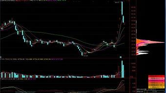 股票大盘最新分析