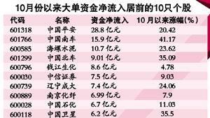 上证50蓝筹股名单一览表(上证50指数成分股列表)  股票配资平台  第2张