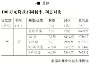 央行房贷基准利率(2009年银行贷款利)