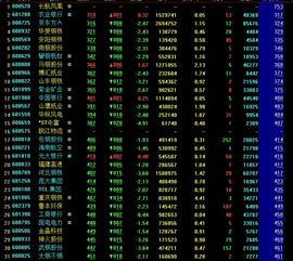 目前价格最低的股票
