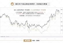 中国高分红股票有哪些