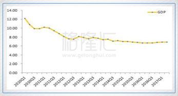 中国经济和金融形势