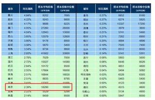 百城房价环比15连涨深圳同比涨幅最高