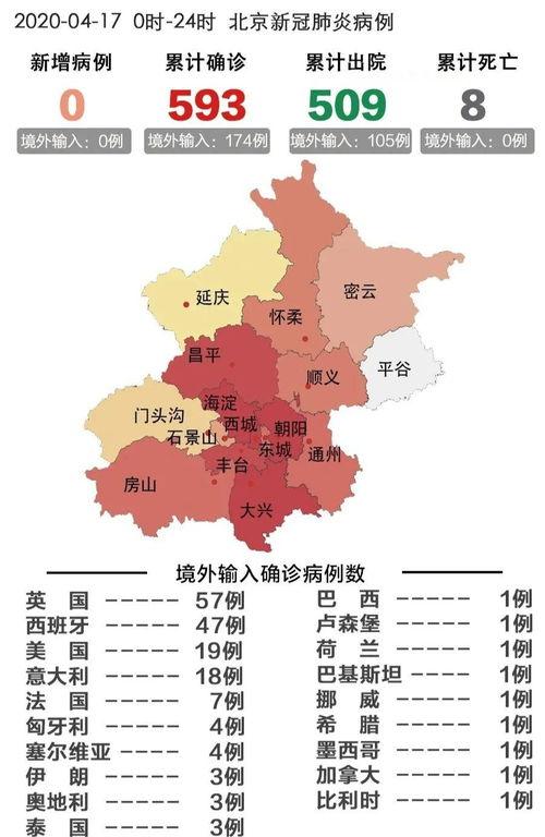 图自北京日报31省区市新增确诊99例其中97例为境外输入病例4月11日0时至24时,北京无新增报告本地确诊病例、疑似病例和无症状感染者.