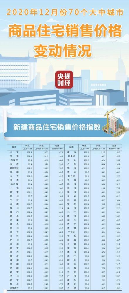 房太子重磅70城房价来了2021年楼市行情如何