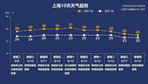 6月10日上海有阵雨或雷雨2428