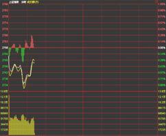 股票指数各点数据代表什么