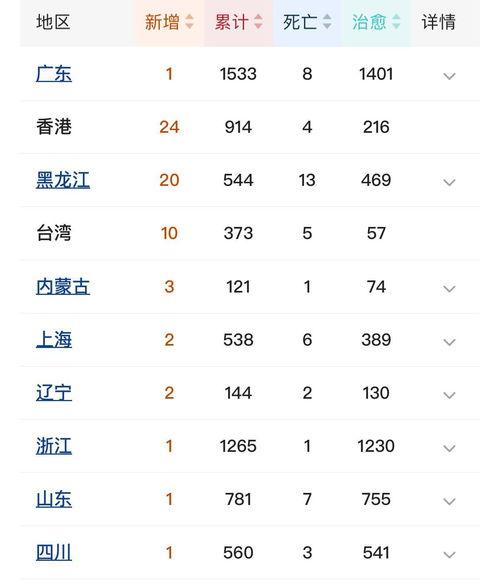 新增境外输入(32例)省市:广东新增1例,累计境外输入173例;上海新增2例,累计境外输入199例;黑龙江新增20例,累计境外输入62例,均来自俄罗斯输入;福