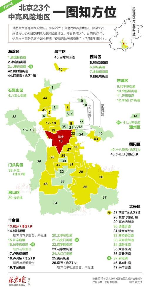 △截至7月5日,北京23个中高风险地区.