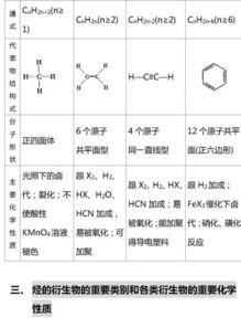 高中化学的基础知识与储备