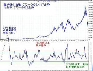 雪球怎么看指数市盈率(上证50市盈率哪里查询)  股票配资平台  第3张