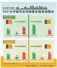 2015年12月份70个大中城市住宅销售价格变动情况1月18日,国家统计局公布的2015年12月份70个大中城市住宅销售价格变动情况显示,70城房价