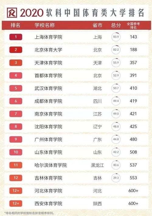 南京有哪些體育類的大學排名