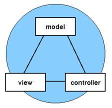 基于Servlet的MVC设计模式