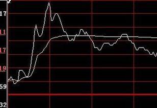 股票中黄线代表?