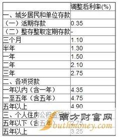 贷款基准利率2015(贷款基准利率2018年)_1582人推荐