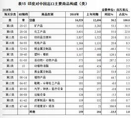 猜猜中国美国日本谁才是印度对外货物贸易的最大伙伴呢