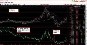 股价相对强度20121109  股票相对强度指标