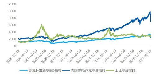 金融市场如何影响全球经济