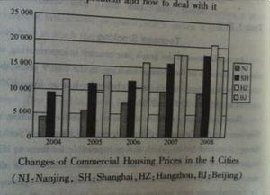 考研英语图表类作文经典范文 房价的高速上涨