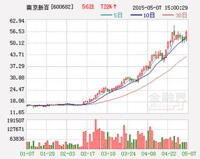 南京新百这支股票怎么样?