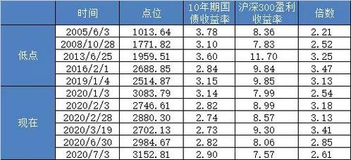 沪深300近10年收益率(定投沪深300基金三十年)  场外个股期权  第3张