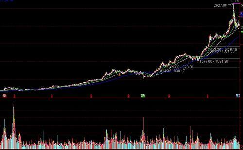 沪深A股股价最低的五只股