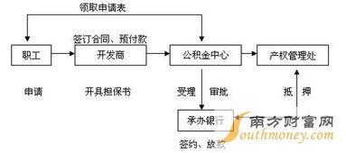 个人买房贷款流程(个人买房怎么贷款?)