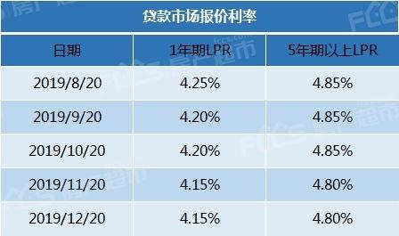 2019银行贷款利率(四大银行房贷利率)