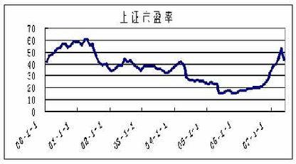 沪深市盈率(深圳a股市盈率如何查询)  外汇平台开户  第3张