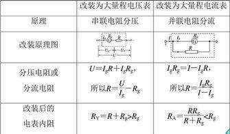 怎么学好物理的欧姆定律