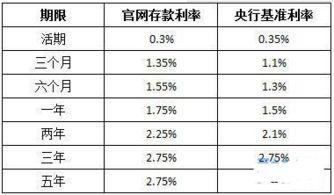 2011银行存款利率
