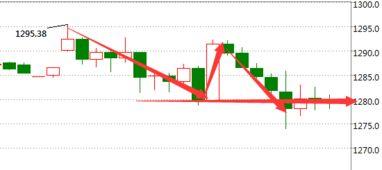 (4.20)黄金价格今天多少一克_今日黄金价格走势图分析预测-今日黄...