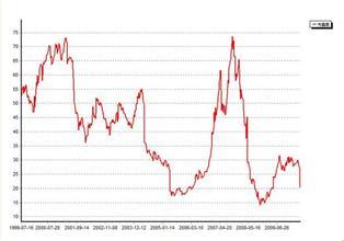 市盈率分位值是什么意思(市盈率一般多少为好)1800  场外个股期权  第1张