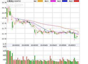 我的股票000878被套近30%,有没有人对云南铜业这个股票熟悉的帮忙分析一下,一直放着,多久会涨回来?