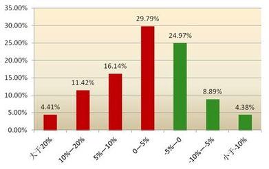 证券分析师推荐股票靠谱吗