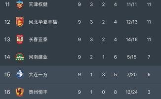 中超积分榜鲁能憾失登顶良机,苏宁胜亚泰,贵州恒丰惨遭五连败