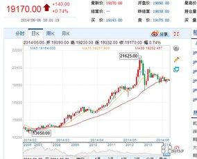 股票的价格是多久变化一次?