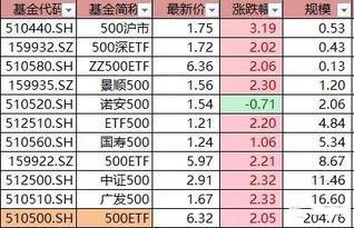 etf一览表(窄基etf 一览表)   股票配资平台  第3张