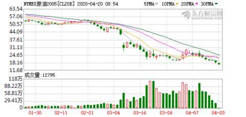 wti原油5月期货行情